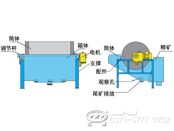 干式磁选机内部结构