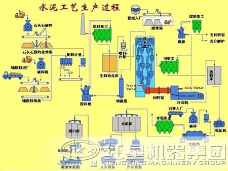 其整个水泥生产工艺流程工序简化
